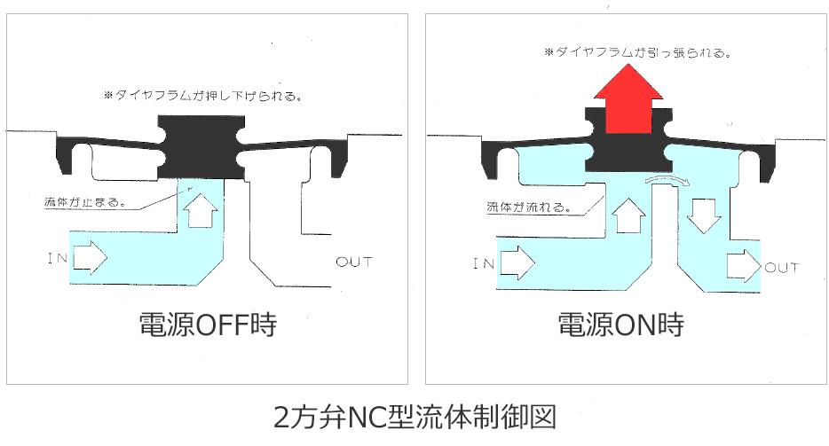電磁弁 2法弁の仕組み