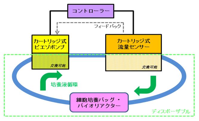 フローコントロールシステム1.png