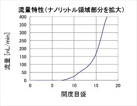 流量特性<ナノ> 40.png