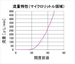 流量特性<マイクロ> 40.png