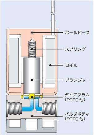 diaphragm_valve_structure.png