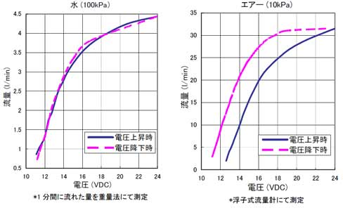 proportional_valve_flow.jpg