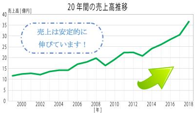 売上グラフ