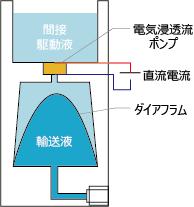 電気浸透流ポンプ ユニット 内部