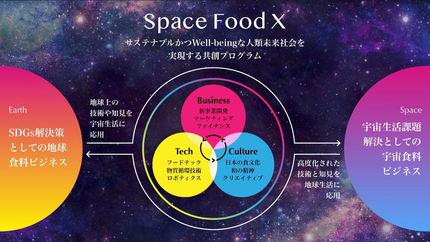 (画像提供)Space Food X