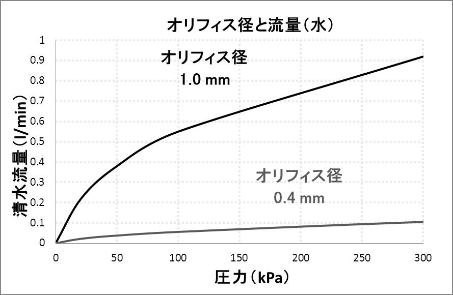 ソレノイド式スライダーバルブ 流量特性