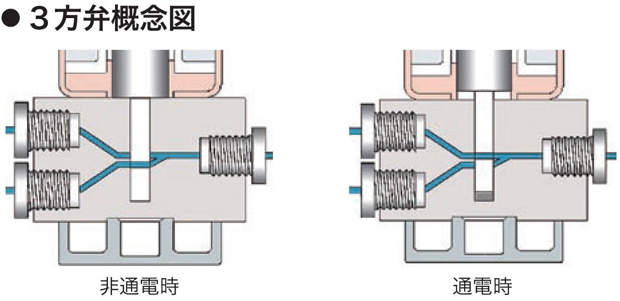 ソレノイド式スライダーバルブ 構造