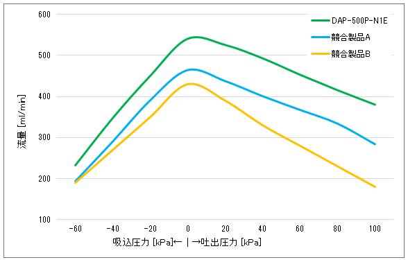 ダイアフラムポンプ DAPシリーズ グラフ