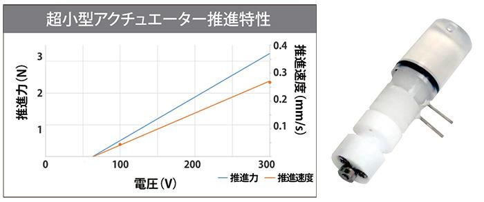 電気浸透流アクチュエーター 小型 推進力