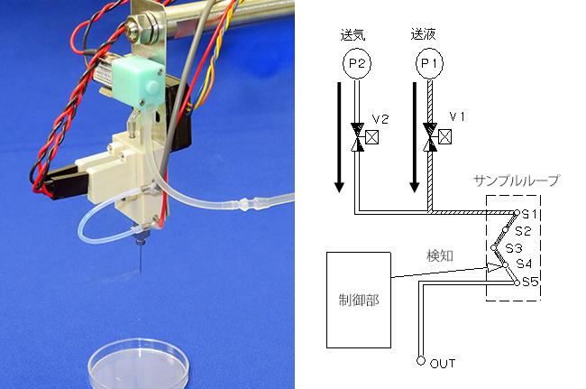 吐出量可変式サンプルインジェクター 分注 低コスト