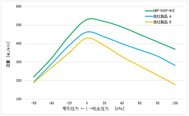 ダイアフラムポンプ DBPシリーズ グラフ