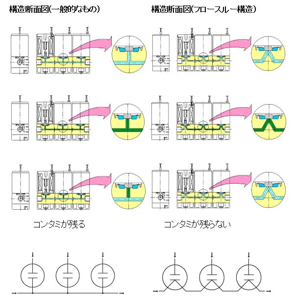 フロースルー構造の特長